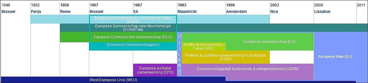 Verenigde staten van Europa federale staat federaal Europa federale europese staat economische gemeenschap politieke unie.