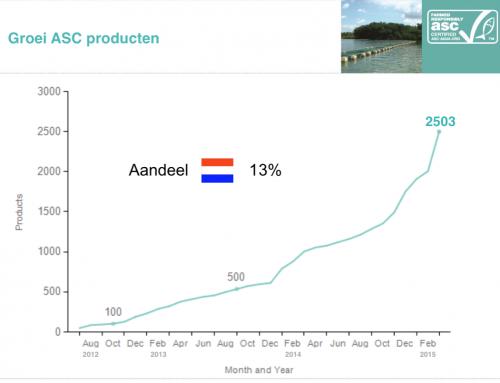 Oprichter ASC-label kweekvis met WNF kreeg in 4 jaar tijd 125 miljoen euro staatssteun