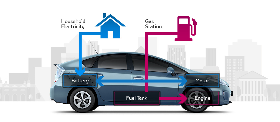 How Hybrid Cars Can Save The Environment