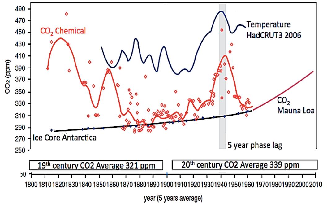 Radiocarbon dating wordt vaak gebruikt tot op heden