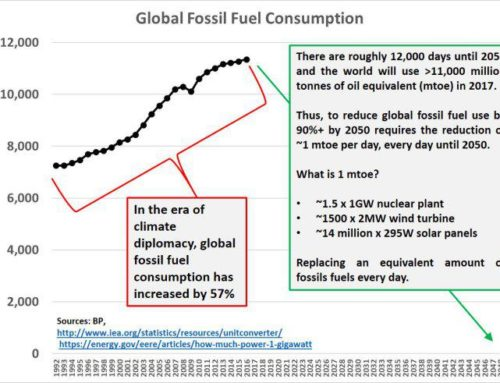 Gaat het lukken om fossiel uit te bannen?