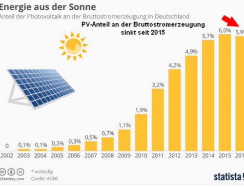 Opmars zonne-energie in Duitsland stuit op grenzen