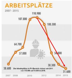 Opmars Zonne Energie In Duitsland Stuit Op Grenzen Climategate