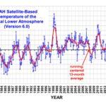 Nepnieuws en klimaat