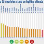 Klimaatovereenkomst van Parijs: een wassen neus