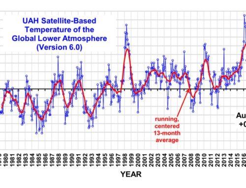 Klimaatangst en –waanzin bij onze oosterburen