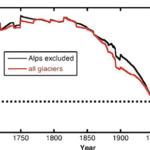 Omgekeerde bewijslast: Is CO2 schuldig?