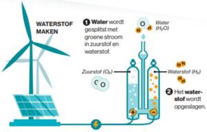 0c219136e1b Waterstof - middel kan erger zijn dan de (CO2-) kwaal - Climategate
