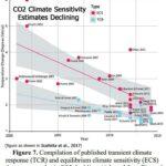 De grafiek uit het rapport, 'Broeikaswerking, 1970-2015', zet iedereen op het verkeerde been