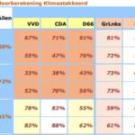 De klimaat-leugenmachine van NVDE en Rutte draait op volle toeren