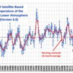 De klimaathype wordt door stelselmatige desinformatie in leven gehouden
