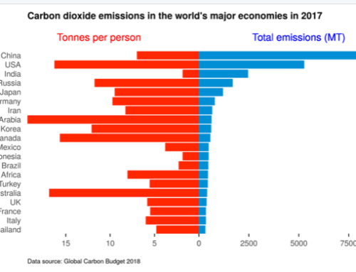 CO2-neutraal klimaatbeleid in België en Nederland heeft geen enkele invloed op mondiale uitstoot CO2