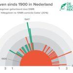 Verdwenen hittegolven KNMI paste data uit het verleden aan goed aan doen om dat toe te geven De Bilt temperatuurreeks van voor 2016 in ere te herstellen