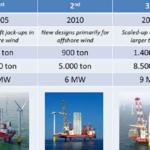 22.500 Windmolens op zee: 'De risico's en het rendement zijn onverantwoord uit balans.'