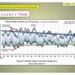 Het Climategate-schandaal – een terugblik (Deel II)