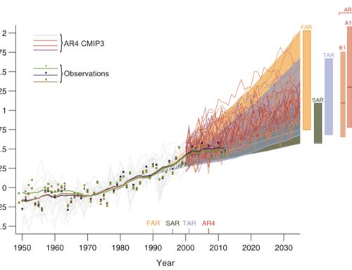 Wie controleert het IPCC? (Deel II)