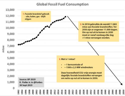Netto nul CO2-uitstoot tegen 2050 vereist elke dag een nieuwe kerncentrale