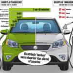 Dieselrijden is nu schoner bij rijden in de stad dan elektrisch