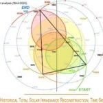 Bijrol voor CO2: activiteit zon verklaart opwarming sinds 1976 & vormt oorsprong van 66-jarige cyclus. Deel 3
