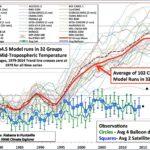 Klimaatmodellen – Is het wel juist wat zij voorspellen?