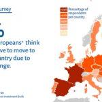 Ook Europese Investeringsbank doet vrolijk mee aan paniekzaaien