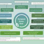 Een 'Green New Deal' voor Europa: naai je zakken alvast maar dicht