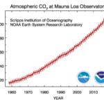 Waarom stijgt de CO₂-concentratie?
