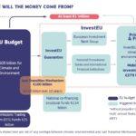 De rente supercyclus, staatsschuld en de financiering van de 'New Green Deal'. Weet u het?