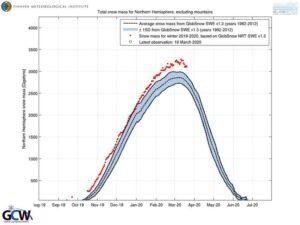 Het noordelijk halfrond kent één van de meest sneeuwrijke winters sinds de registratie in 1979 begon