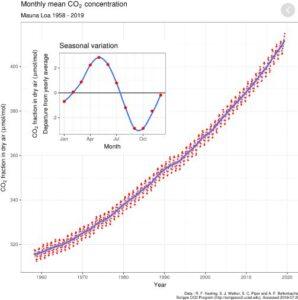 Minder CO2-uitstoot door Coronacrisis Wetenschappers Klimaat Luchtvervuiling De verminderde menselijke uitstoot van CO2 gedurende een lock-down