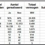 489 Zonneweides en de Klimaatwet