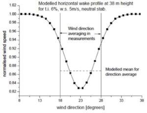 Windenergie wind op zee windturbine windstroom windsterkte stroomvoorziening onze energiebehoefte zal leiden tot een substantieel welvaartsverlies