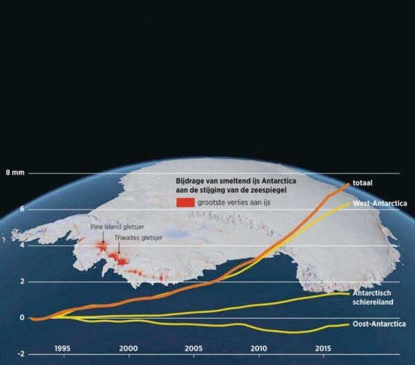 Coronabestrijding leidt tot grote economische problemen - met 'Green Deal' daar nog bij is het einde van onze welvaart in zicht