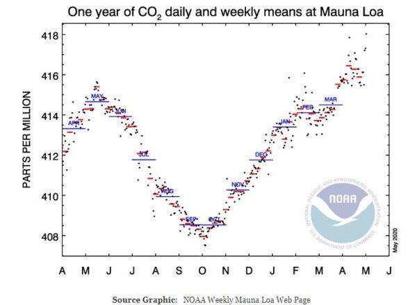 Invloed CO2-uitstoot CO2-gehalte op klimaat en atmosfeer: COVID-test. De COVID-test ondermijnt dus de eerste pijler van de catechismus.
