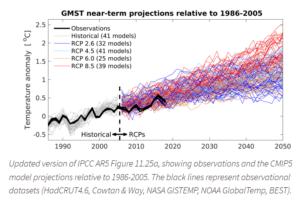 Klimaatvoorspellingen klimaat klimaatpanel ipcc klimaatmodelling. Klimaatmodellen zijn niet getest en gecertificeerd zoals voor engineering modellen.