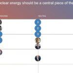 Dubieuze vermenging van het 'debat over energietechnologie' met het 'debat over het klimaatvraagstuk'