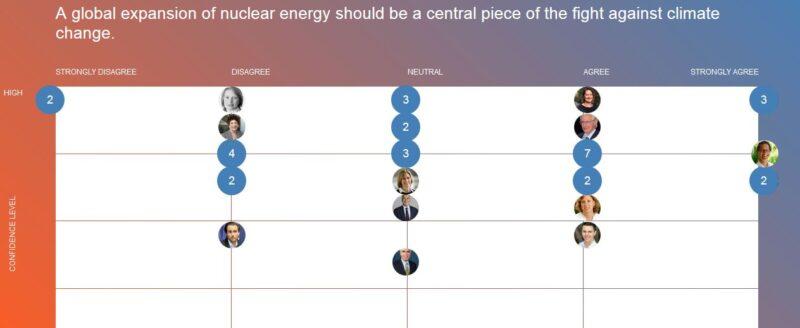 Nucleaire technologie Dubieuze vermenging van het 'debat over energietechnologie' met het 'debat over het klimaatvraagstuk'