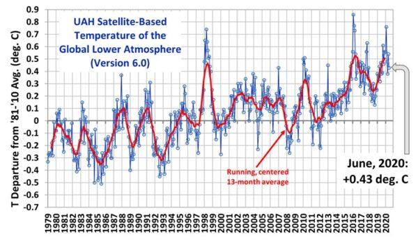 opwarming van de aarde menselijke broeikashypothese co2-concentratie in de atmosfeer menselijke uitstoot van co2 plotseling daling economische activiteiten