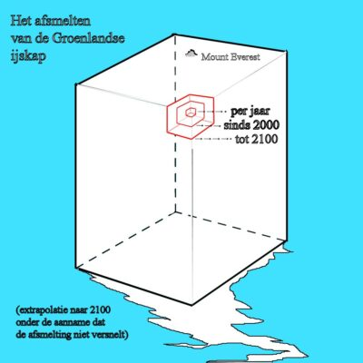 IJskappen smelten, jazeker ... maar wèl tergend langzaam ijskap Maar in feite gaat het dan over waar de kustlijn ligt in het jaar 5021