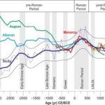 Middellandse Zee was 2 graden warmer in Romeinse tijd