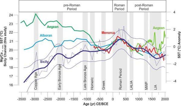 Middellandse Zee was 2 graden warmer in Romeinse tijd temperatuur klimaatomstandigheden veranderden naar meer droge