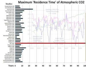 Grenzen aan de CO2-groei lucht koolstof evenwichtsconcentratie De mythe fossiel CO2 vernietigt de wereld leidt tot zo'n fanatieke CO2-jacht