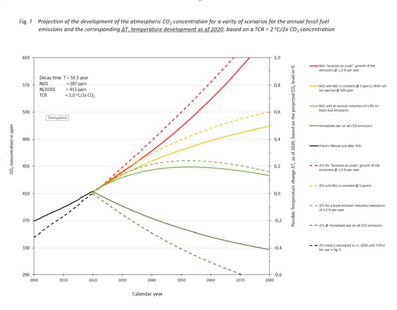 De mythe fossiel CO2 vernietigt de wereld leidt tot zo'n fanatieke CO2-jacht
