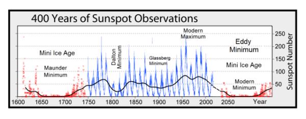 Een groot zonneminimum solar zonnevlek zharkova wolken