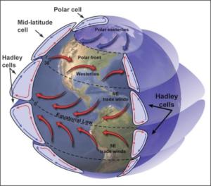 Is CO2 het belangrijkste broeikasgas? waterdamp lucht atmosfeer broeikaswerking H2O methaan warmte KNMI temperatuur industriële revolutie