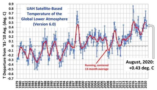 Trump-'bashing' en klimaatpropaganda op NPO klimaatdeskundigen klimaatwetenschapper wetenschap vlinderbiologe klimaat documantaire