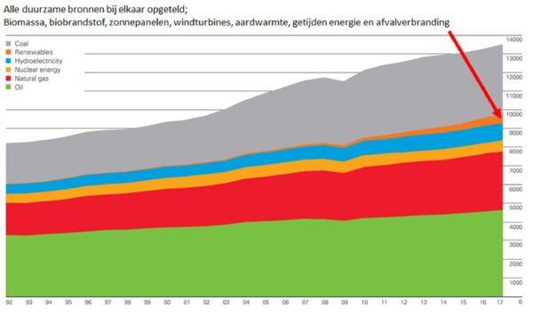 Wereld energie verbruik
