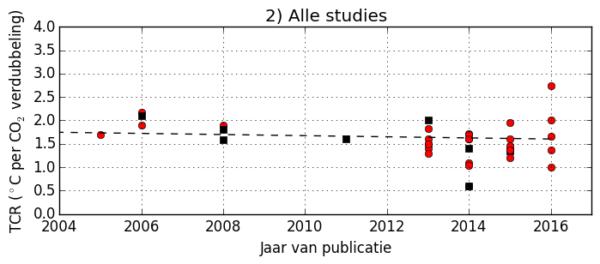 Klimaatwetenschap wordt gedomineerd door alarmisten die verslaafd zijn aan het idee dat toenemende concentratie kooldioxide in de atmosfeer.