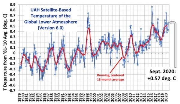 Klimaatalarmisten rollen vechtend over straat wetenschap katan biomassa klimatoloog geen trends zijn waar te nemen in weersextremen