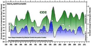 Windturbines zijn medeverantwoordelijk voor de opwarming van onze atmosfeer energietransitie Global Warming windmolens zeewater